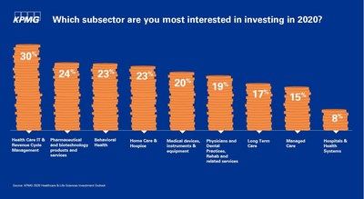 The 2020 KPMG Health Care & Life Sciences Investment Survey (click link to see the full report) surveyed 333 healthcare and life sciences investment professionals in an online survey in September and October 2019. Respondents were finance, strategy and c-suite executives from corporations, health systems, private equity firms and investment banks.