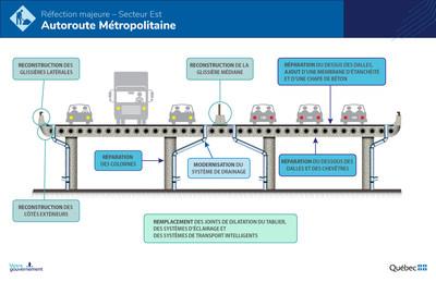 Principales interventions prévues dans le cadre de la réfection majeure du secteur Est de l'autoroute Métropolitaine (Groupe CNW/Ministère des Transports)