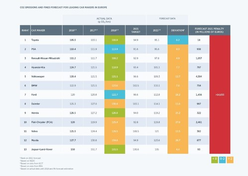 Co2 emissions and fines forecast for leading car makers in Europe