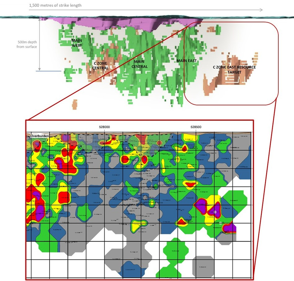 Figure 2: Goliath Gold Project C Zone Longitudinal Section of the Developing Underground Area. The updated Main Zone Longitudinal Section is available on the website. (CNW Group/Treasury Metals Inc.)