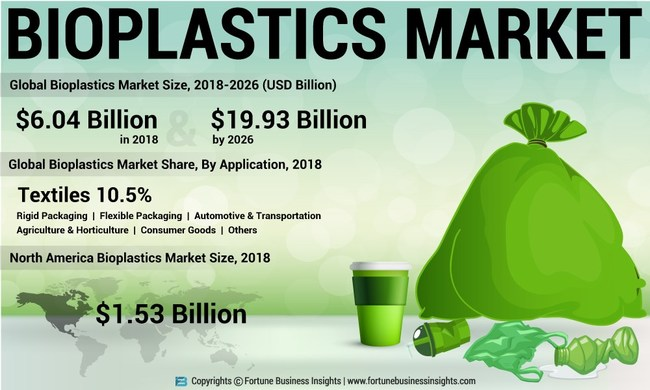 Bioplastics Market Analysis, Insights and Forecast, 2015-2026