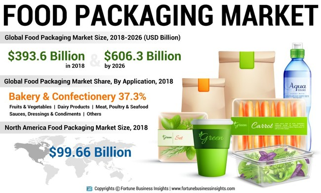 Food Packaging Market Analysis, Insights and Forecast, 2015-2026