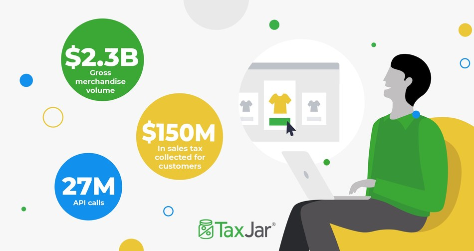 TaxJar Increases Its Footprint with Mid-Market eCommerce Retailers, Tripling Growth with TaxJar Plus in 2019