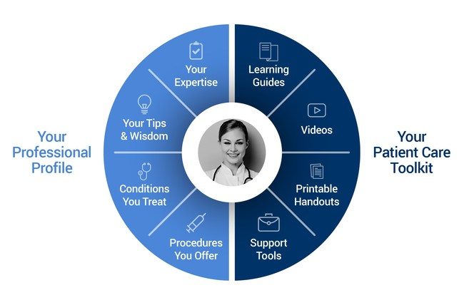 Patient Education Toolkit & Professional Profile for Medical Professionals