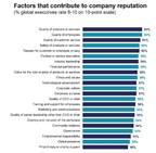 Reputation Accounts for 63 Percent of a Company's Market Value