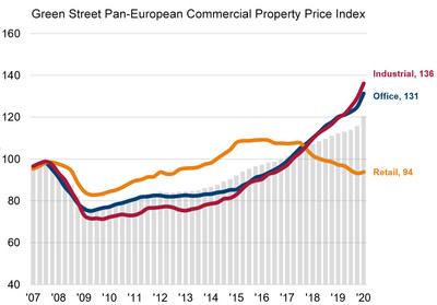 Green Street's European Commercial Property Outlook Reveals Increasing Bifurcation of European Property Sectors