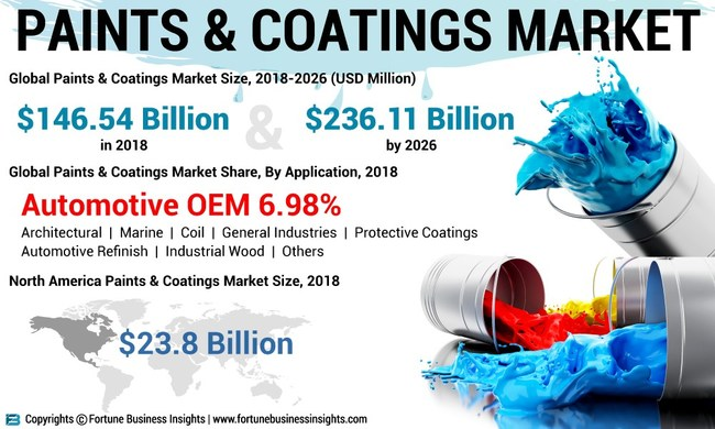 Paints & Coatings Market Analysis, Insights and Forecast, 2015-2026