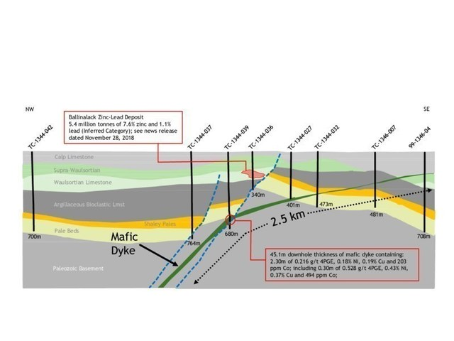 Exhibit 4. Cross-Section Showing Interpretation of Mafic Dyke (from Seismic Data and Historic Drilling) (CNW Group/Group Eleven Resources Corp.)