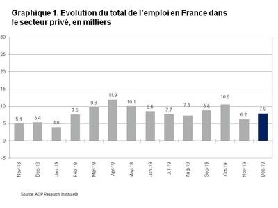 Graphique 1. Evolution du total de l emploi en France dans le secteur prive en milliers (PRNewsfoto/ADP, LLC)
