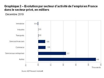 Graphique 2. Evolution par secteur d activite de l emploi en France dans le secteur prive en milliers (PRNewsfoto/ADP, LLC)