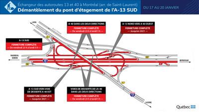 Échangeur de l'A-13/A-40 - Fermetures majeures au cours de la fin de semaine du 17 janvier 2020. (Groupe CNW/Ministère des Transports)