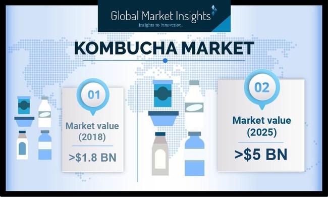(PRNewsfoto/Global Market Insights, Inc.)