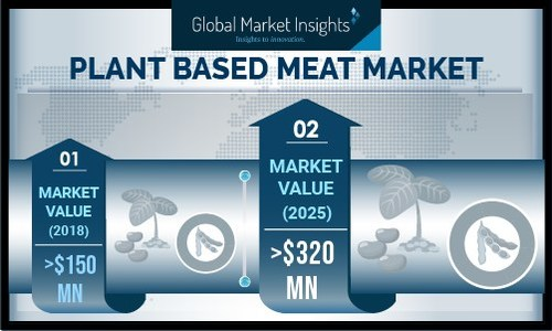 Global plant-based meat manufacturers include DuPont, Quorn Foods, Pinnacle, Sweet Earth Foods, Maple Leaf Foods and Gardein Protein.