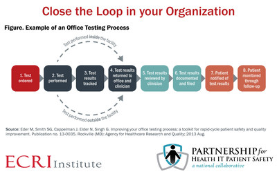 Failure to track diagnostic results puts patients at risk. ECRI Institute's multi-stakeholder collaborative, the Partnership for Health IT Patient Safety, released new research on closing the loop to reduce errors related to diagnostic testing and specialty referral tracking. Access white paper, step-by-step guide, and podcasts at www.ecri.org/hit/implementation-approaches-closing-the-loop.