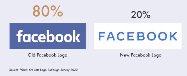 2019 Facebook Logo Redesign