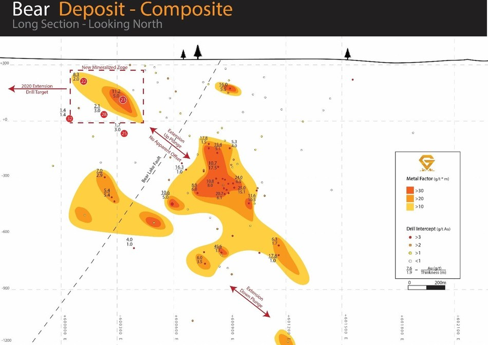 Figure 2.  Composite long section of the Bear deposit showing recent drill results and extension drill target areas for the 2020 drill campaign. (CNW Group/Gatling Exploration Inc.)