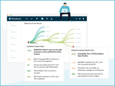 WorkBoard helps align organizations toward the same objectives from top to bottom.