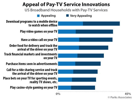 Parks Associates: Appeal of Pay-TV Service Innovations