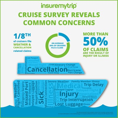 InsureMyTrip, the travel insurance authority, announced the results of its annual cruise survey. The new poll of roughly 2,072 U.S. respondents reveals that getting sick or injured before or during a cruise remains the top concern for travelers. Health-related issues also led the majority of travel insurance claims for cruise vacations.