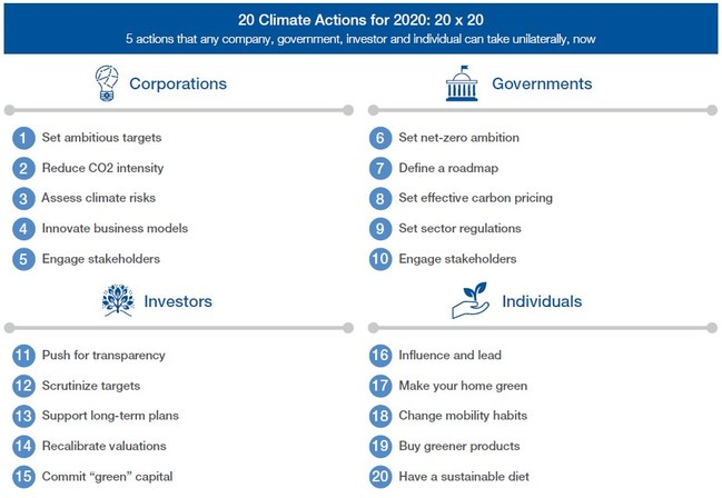 The Net Zero Challenge concludes with actions that companies, governments, investors, and individuals can take to start reducing emissions in 2020.