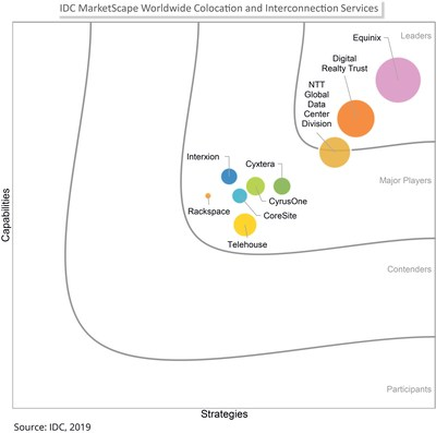 IDC MarketScape: Worldwide Colocation and Interconnection Services 2019-2020 Vendor Assessment
