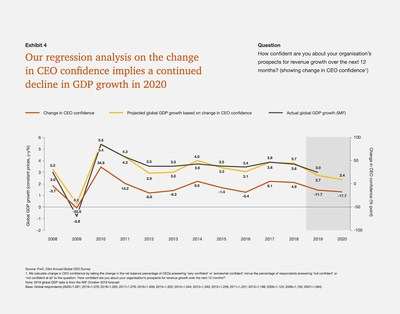 CEO Pessimism Over Global Growth Reaches Record High - PwC