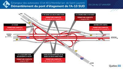 Échangeur de l'A-13/A-40 - Fermetures majeures au cours de la fin de semaine du 24 janvier 2020. (Groupe CNW/Ministère des Transports)