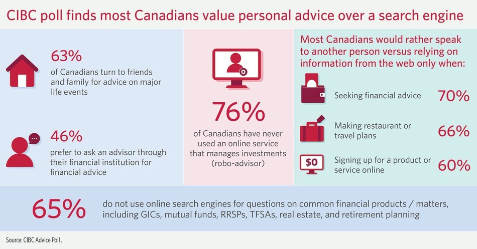 Human vs machine: CIBC poll finds most Canadians value personal advice over a search engine (CNW Group/CIBC)
