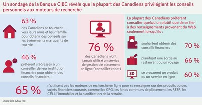 Humain ou machine : Un sondage de la Banque CIBC révèle que la plupart des Canadiens privilégient les conseils personnels aux moteurs de recherche (Groupe CNW/CIBC)