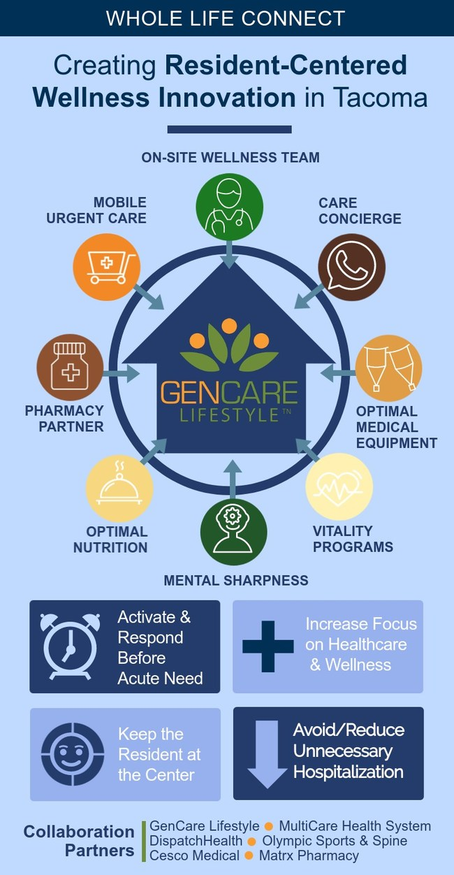 GenCare Lifestyle launches resident-centered wellness collaboration in Tacoma Washington.
