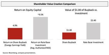 Shareholder Value Creation Comparison (PRNewsfoto/Elliott Management Corporation)