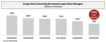 Evergy Share Ownership By Selected Large Active Managers (PRNewsfoto/Elliott Management Corporation)