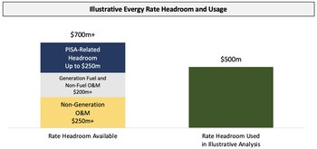 Illustrative Evergy Rate Headroom and Usage (PRNewsfoto/Elliott Management Corporation)