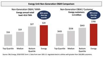 Evergy Unit Non-Generation O&M Comparison (PRNewsfoto/Elliott Management Corporation)