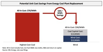 Potential Unit Cost Savings From Evergy Coal Replacement (PRNewsfoto/Elliott Management Corporation)