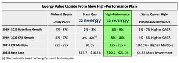 Evergy Value Upside From New High-Performance Plan (PRNewsfoto/Elliott Management Corporation)