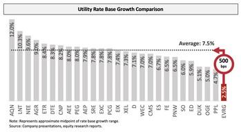 Utility Rate Base Growth Comparison (PRNewsfoto/Elliott Management Corporation)