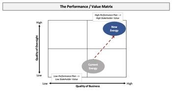 The Performance / Value Matrix (PRNewsfoto/Elliott Management Corporation)