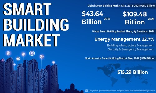 Smart Building Market Analysis, Insights and Forecast, 2015-2026