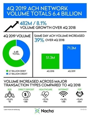 ACH Network 4th Quarter 2019 Infographic