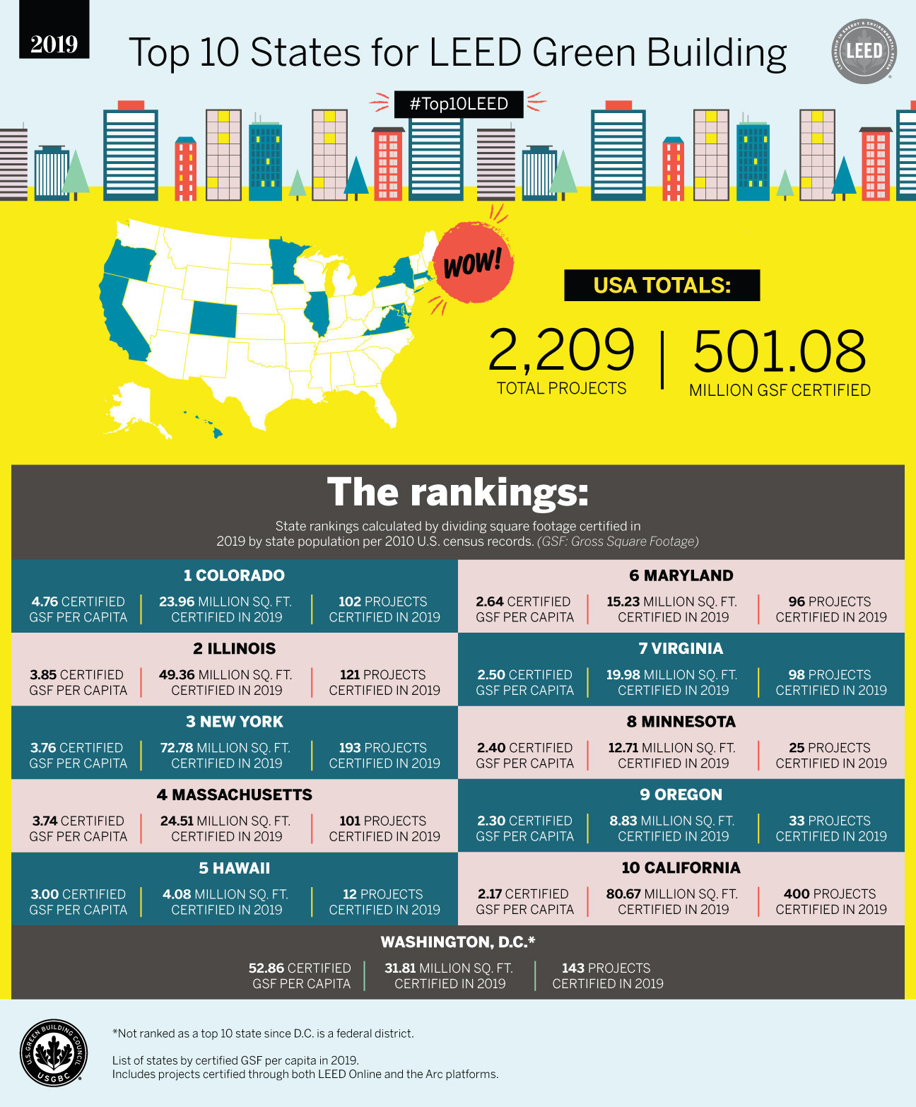 U S Green Building Council Releases The Top 10 States For Leed Recognizing Leaders Committed To More Sustainable And Resilient Buildings Cities And Communities