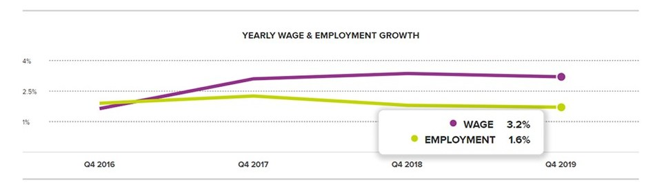 Chart 1: Yearly Wage & Employment Growth – December 2019, according to the ADP Workforce Vitality Report by the ADP Research Institute.