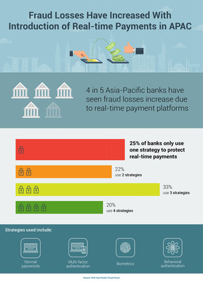FICO Survey: Real-time Payments Platforms Have Increased Fraud Losses for 4 out of 5 APAC Banks