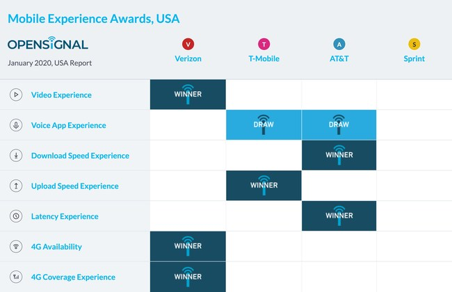 Results from the latest Opensignal USA Mobile Network Experience report
