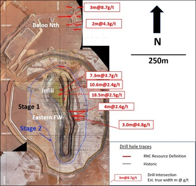 Figure 2:  Baloo plan view showing 2019 drilling and planned Stage 2 development outline. (CNW Group/RNC Minerals)