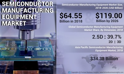 Semiconductor Manufacturing Equipment Market Analysis, Insights and Forecast, 2015-2026