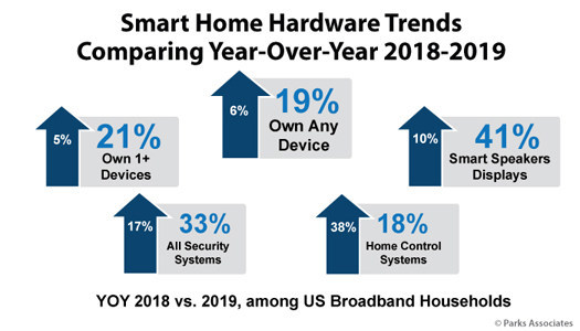 Parks Associates: Smart Home Hardware Trends Comparing Year-Over-Year 2018-2019