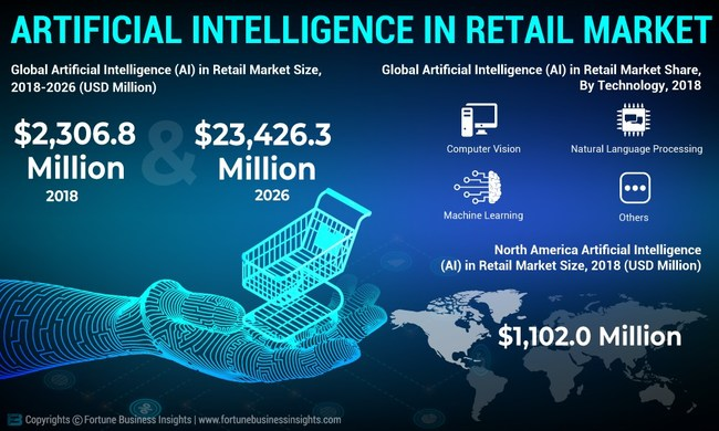 Artificial Intelligence (AI) in Retail Market Analysis, Insights and Forecast, 2015-2026