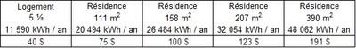 Aperçu de la valeur de la remise selon le type de résidence (Groupe CNW/Hydro-Québec)
