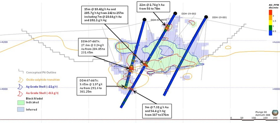 Figure 1 - 2019 Drill Holes and DDH-97-007A with Highlight Gold Intercepts (Section 8325E) (CNW Group/AbraPlata Resource Corp.)